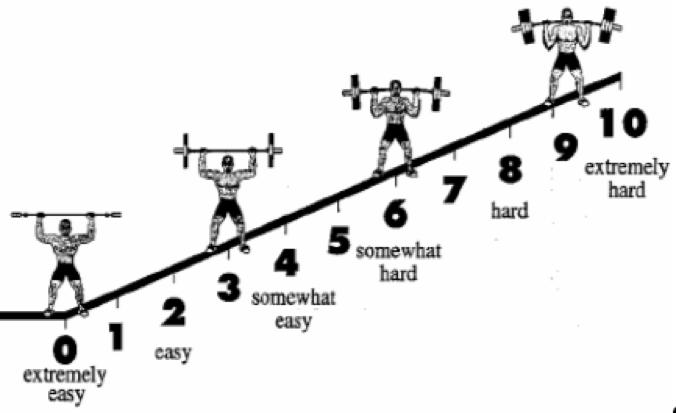 escala de esfuerzo rpe