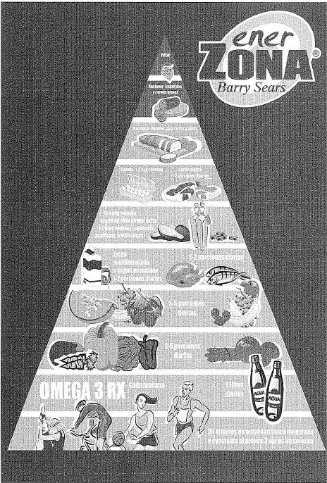 piramide alimenticia de la dieta de la zona