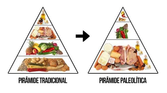 piramide dieta paleo